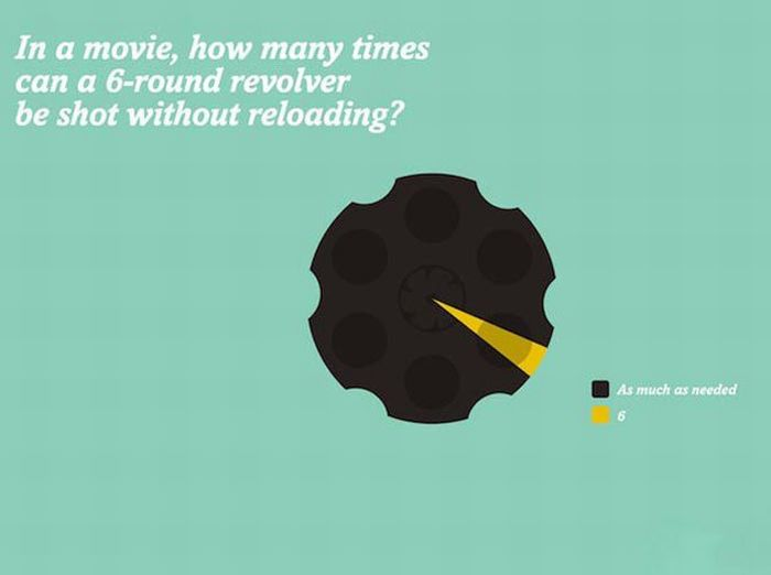 Funny Movie Truths in Poster Form (8 pics)