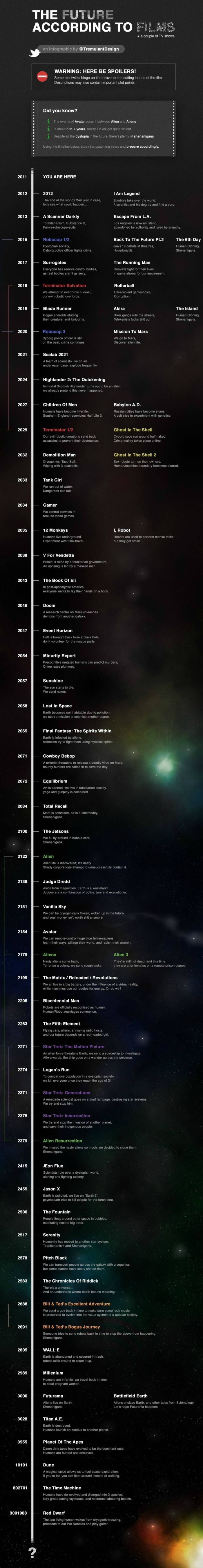 Our Future According to Films (infographic)