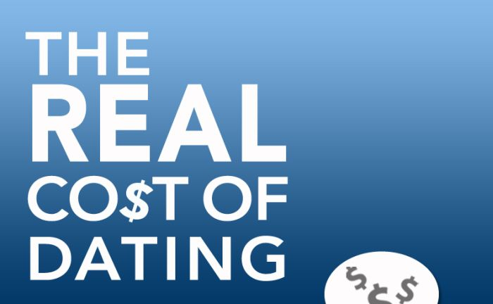 The Real Cost of Dating (infographic)