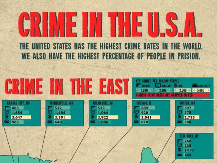 Crime In Major USA Cities (infographic)