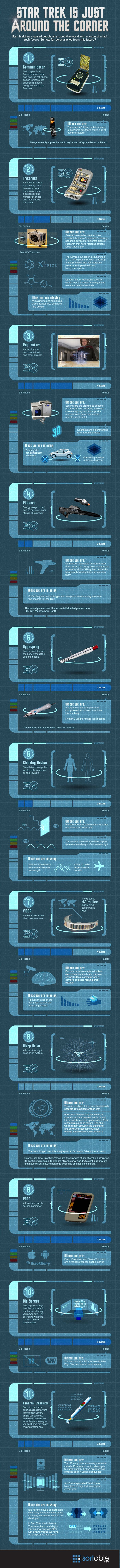 Star Trek is Just Around the Corner (infographic)