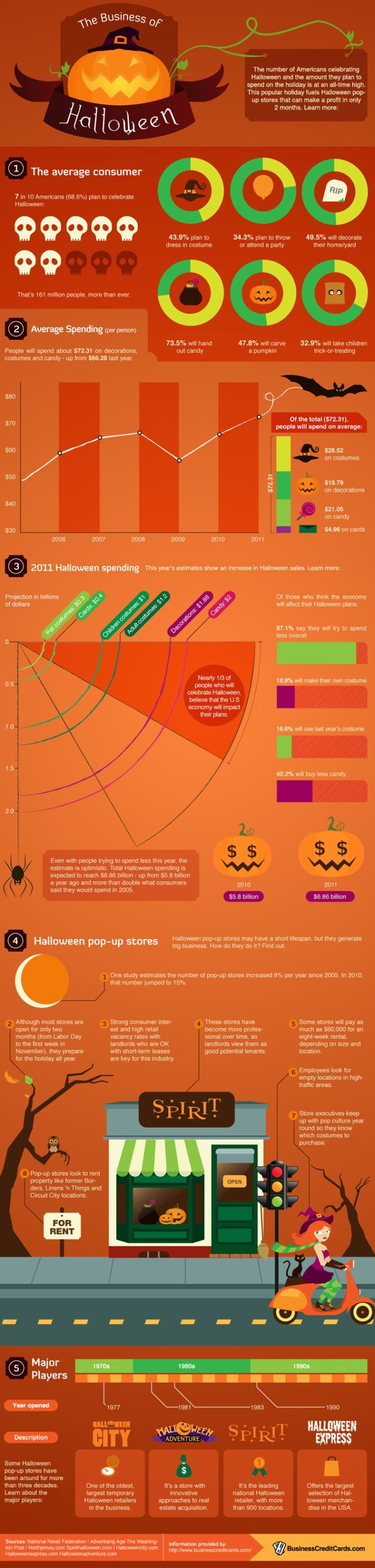 The Business Behind Halloween (infographic)