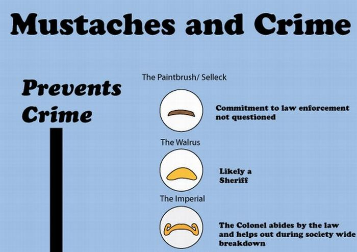 Mustaches and crime (infographic)