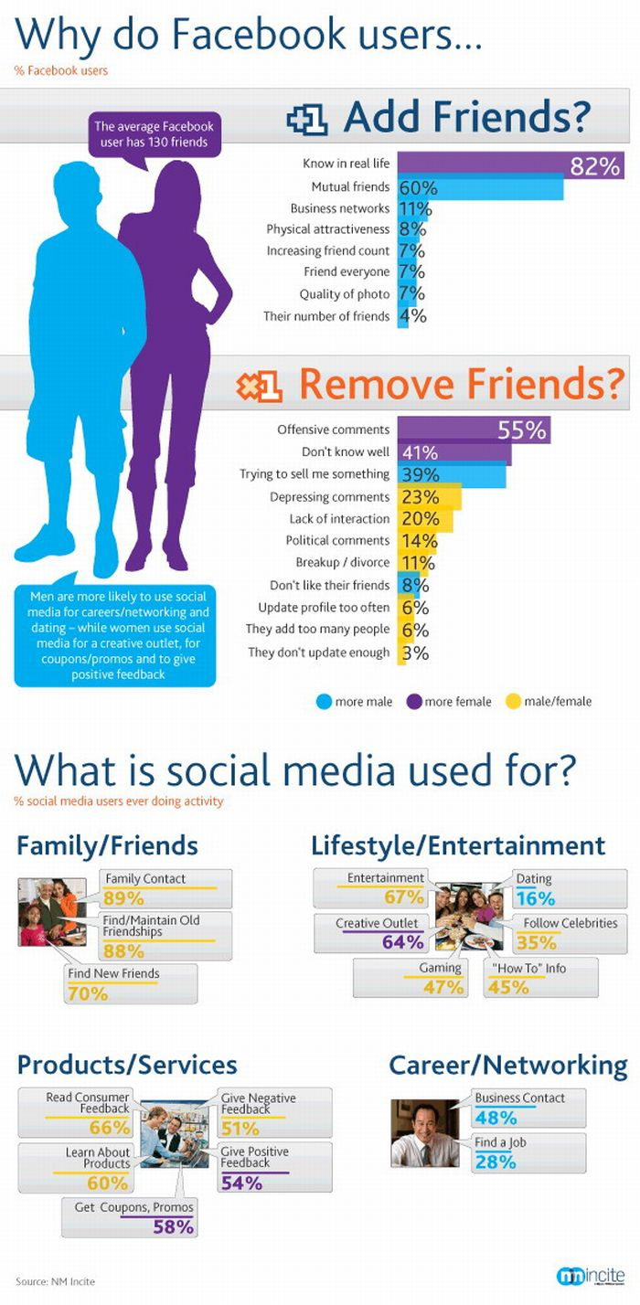 Why Do People Friend/Unfriend on Facebook (infographic)