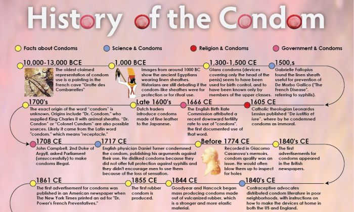 History Of Cars Timeline >> History of the Condom (infographic)