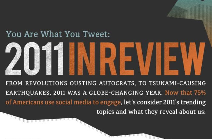 You Are What You Tweet: 2011 in Review (infographic)