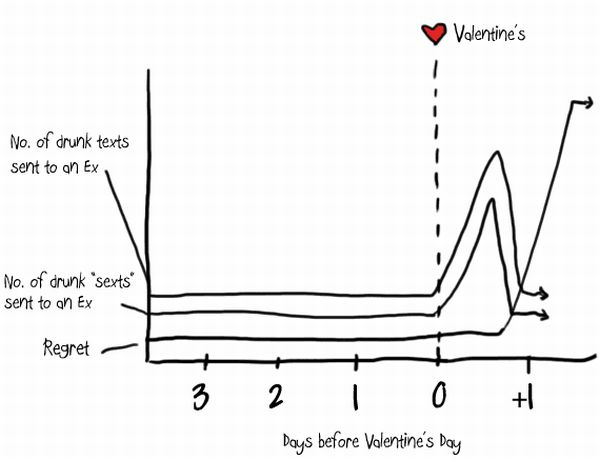 Valentine's Day By The Numbers (9 pics)