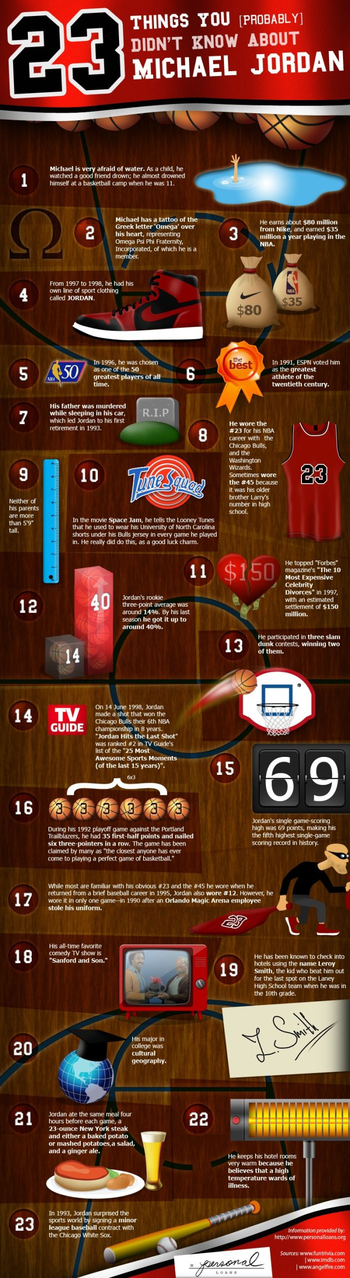 23 Things You Don't Know About Michael Jordan (infographic)