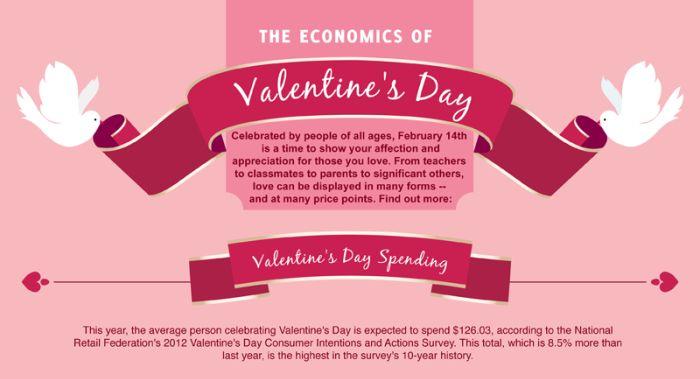 The Economics of Valentine's Day (infographic)