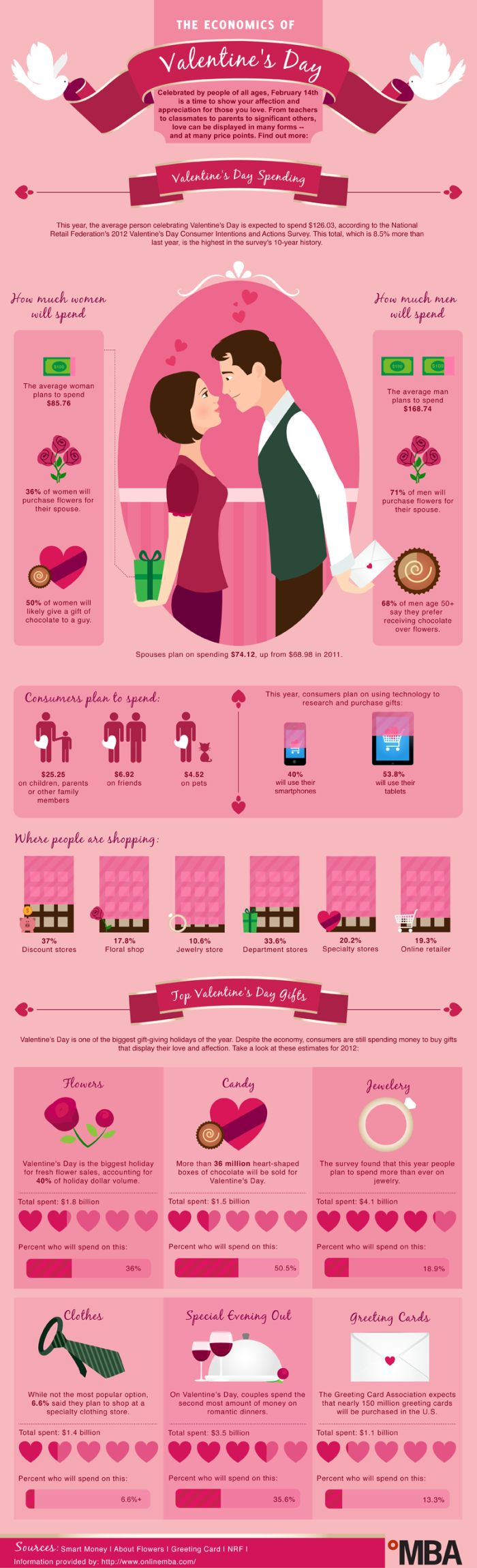 The Economics of Valentine's Day (infographic)
