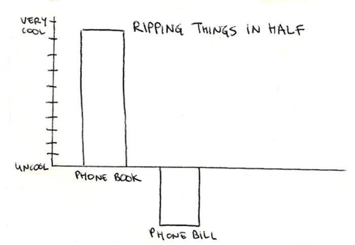 Cool and Not Cool Charts (28 pics)