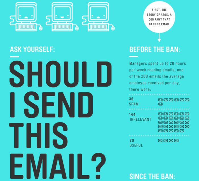 Flowchart: Should I Send This Email? (infographic)