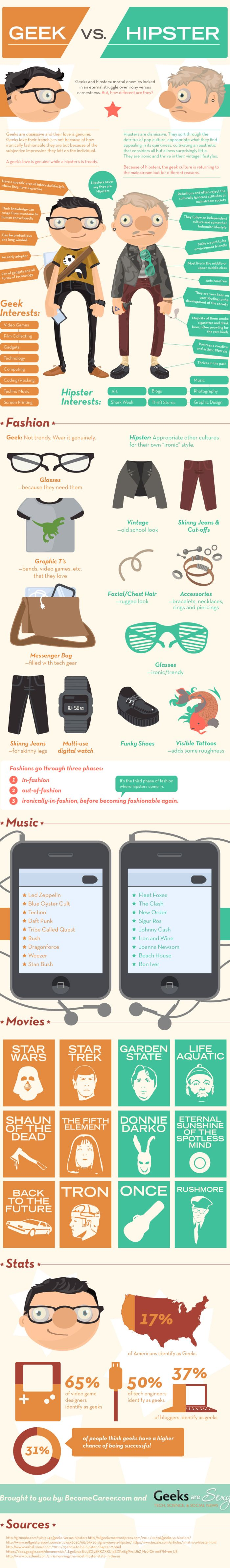 Geeks vs. Hipster (infographic)
