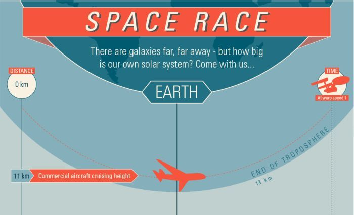 Our Solar System (infographic)