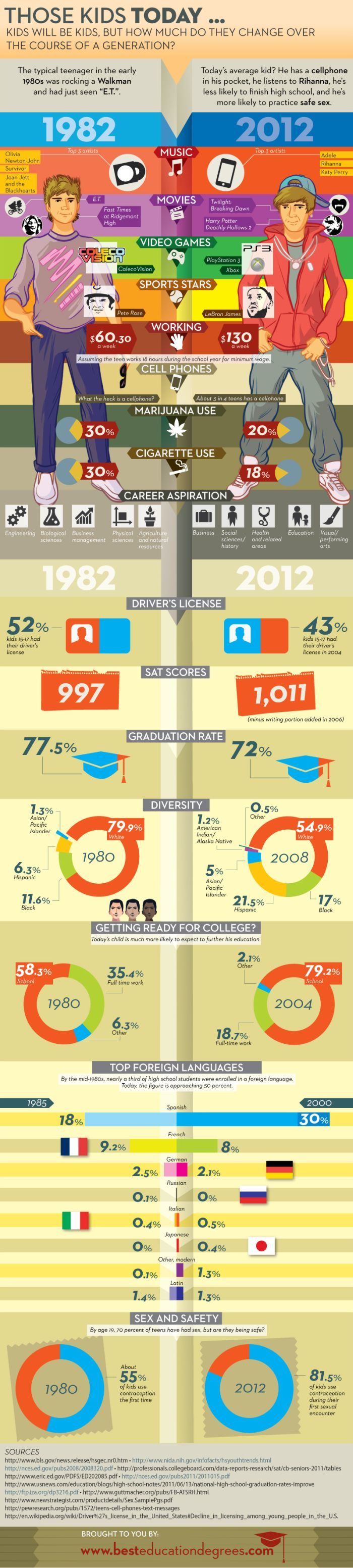 Kids of 1982 vs Kids of 2012 (infographic)