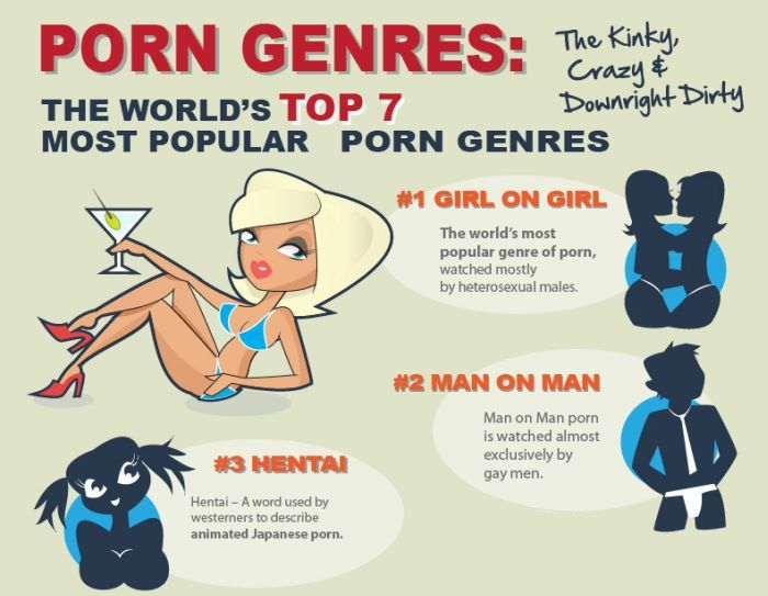 Facts About Adult Movies (infographic)
