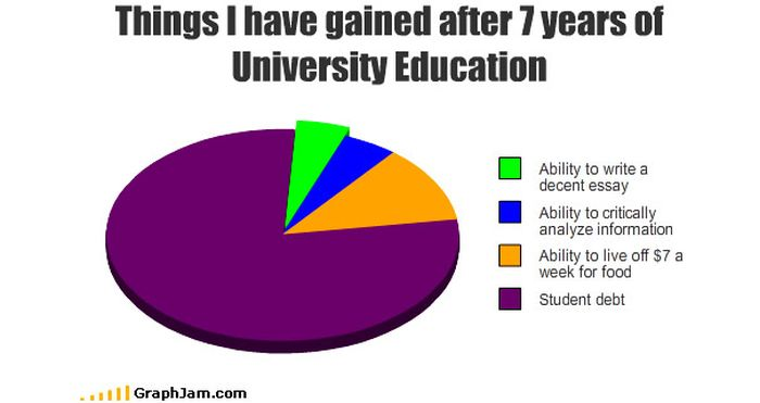 Funny Graphs and Charts (34 pics)