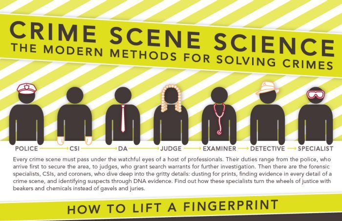 Crime Scene Science (infographic)