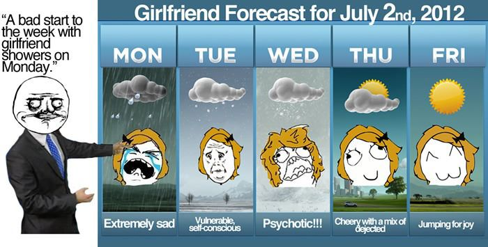 5-Day Girlfriend Forecast (5 pics)