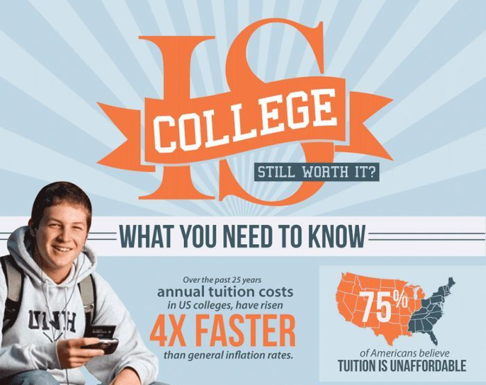 College Still Worth It? (infographic)