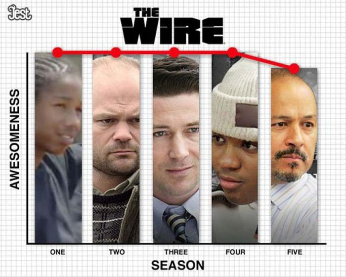 Awesomeness Meter of TV Shows by Seasons (12 pics)