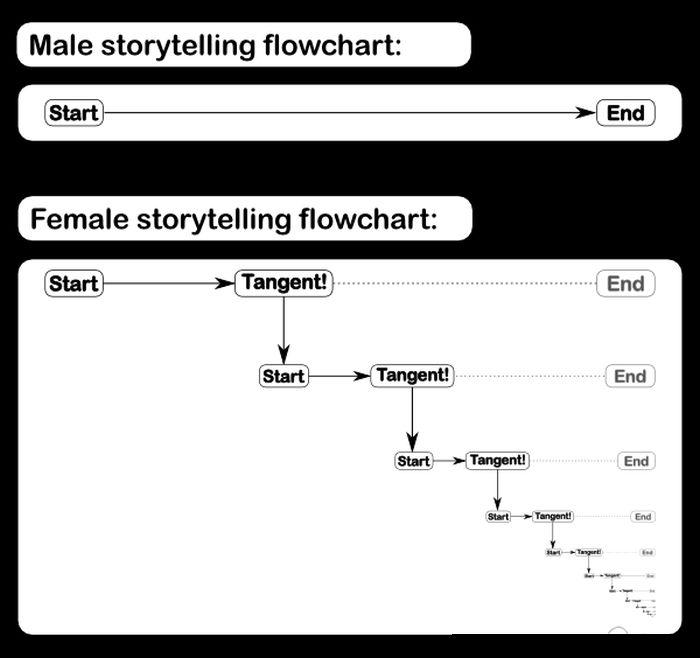 Funny Flowcharts (19 pics)