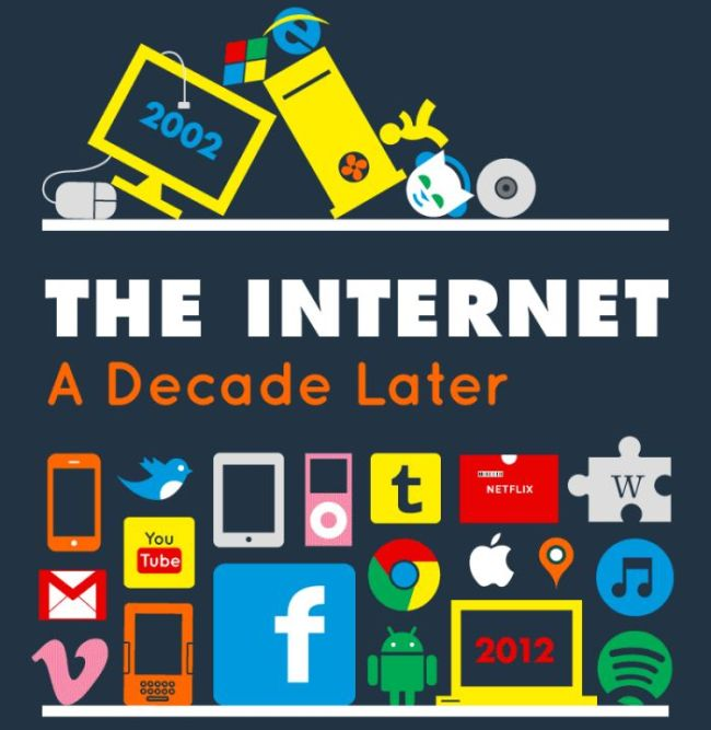 The Internet A Decade Later (infographic)