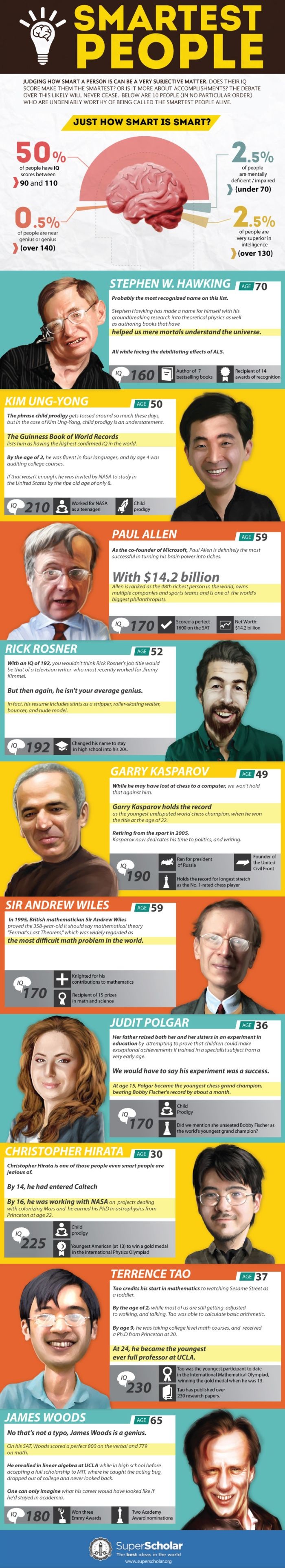 Smartest People (infographic)