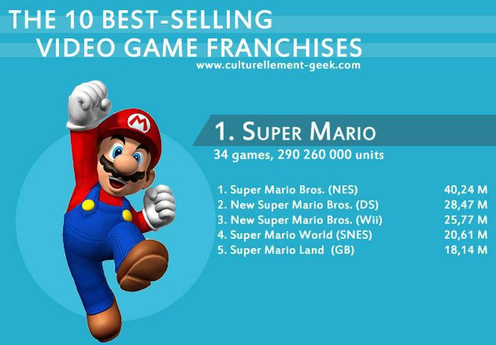 Best-Selling Video Games (1 pic)