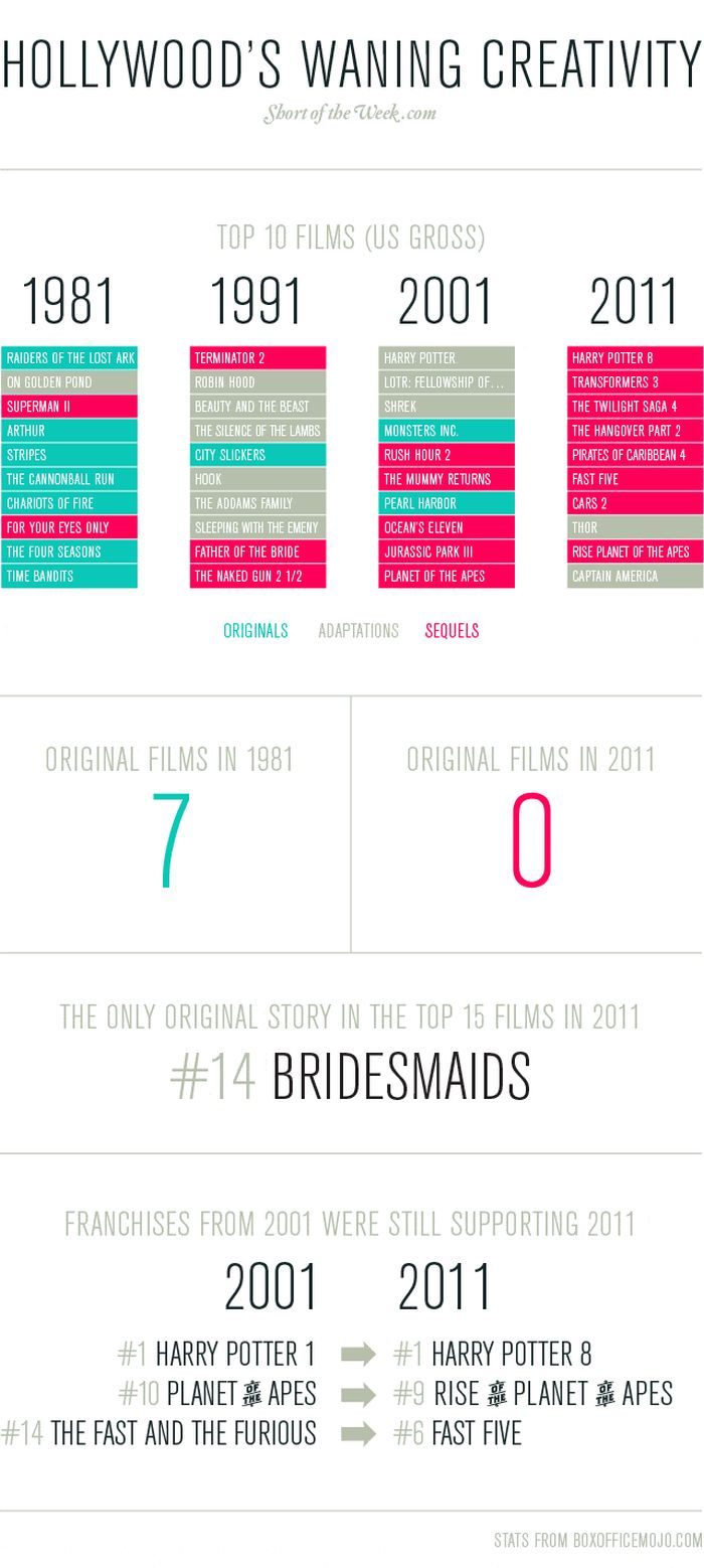 Creativity Crisis in Hollywood (infographic)