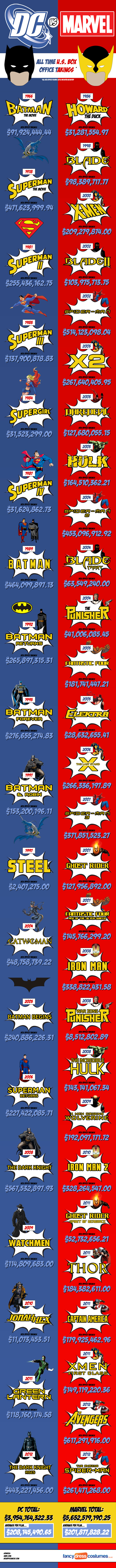 Marvel Vs. DC (infographic)