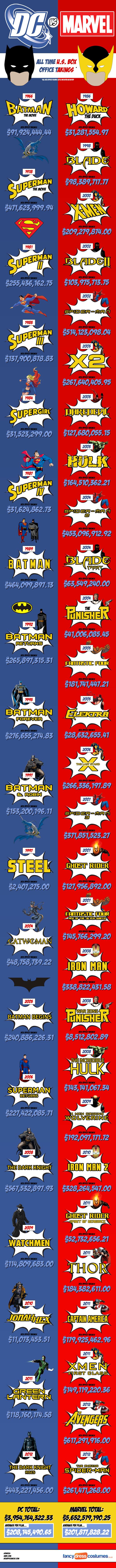 Marvel Vs. DC (infographic)