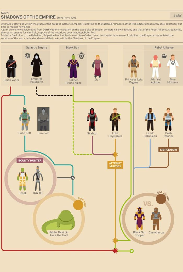 The Story Of Star Wars (9 pics)