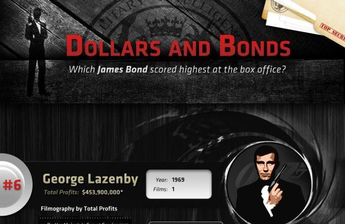 James Bond Box Office (infographic)