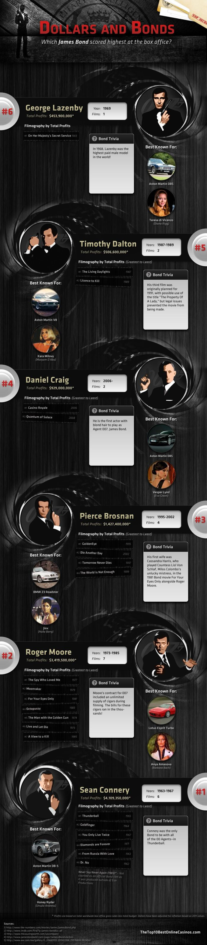 James Bond Box Office (infographic)