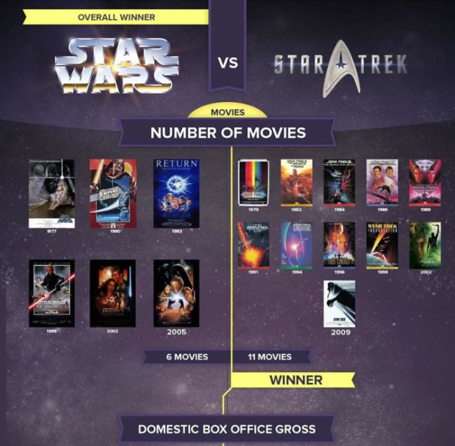 Star Wars vs. Star Trek (infographic)
