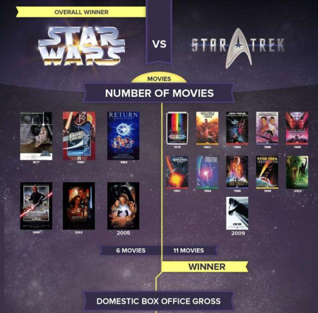 Star Wars vs. Star Trek (infographic)