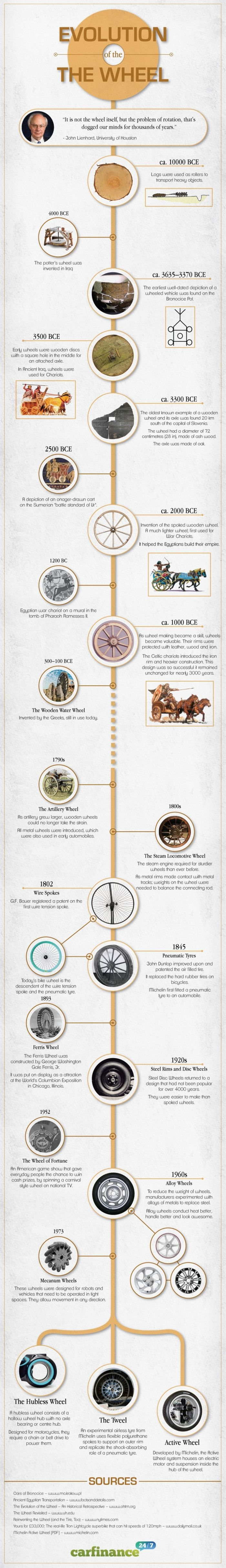 History of the Wheel (infographic)