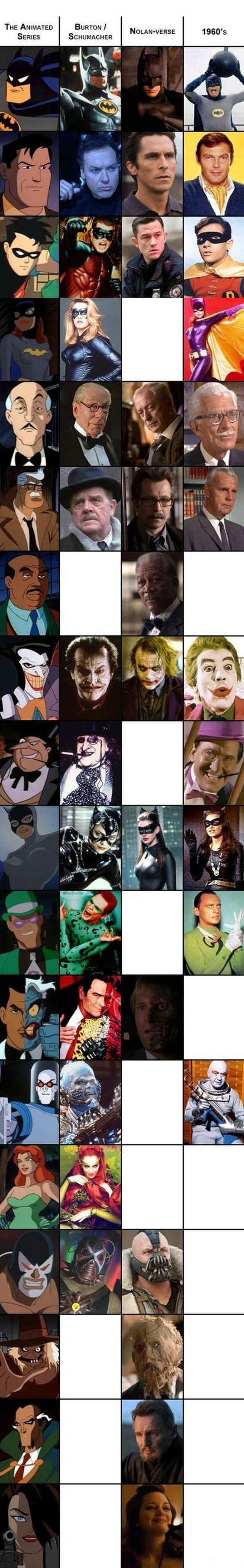 Batman Comparison Chart