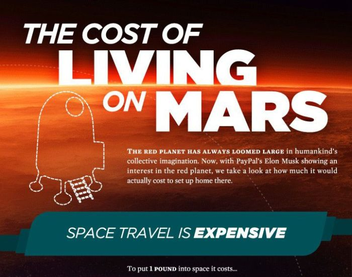 What It Would Actually Cost to Live on Mars (infographic)