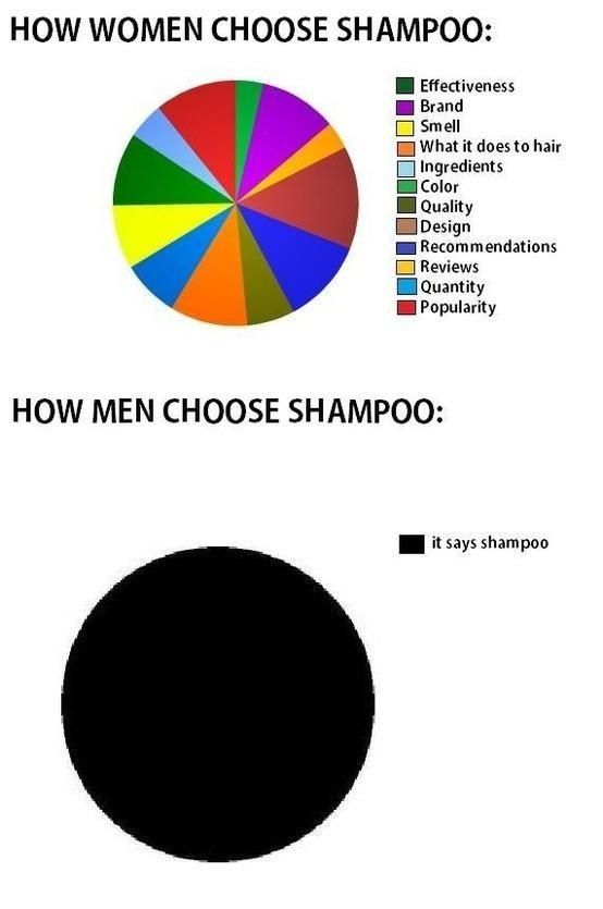 Men vs Women. Part 2 (19 Pics)
