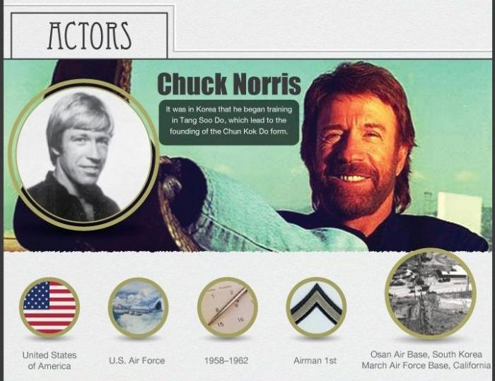 Famous People Who Served In The Armed Forces (12 pics)