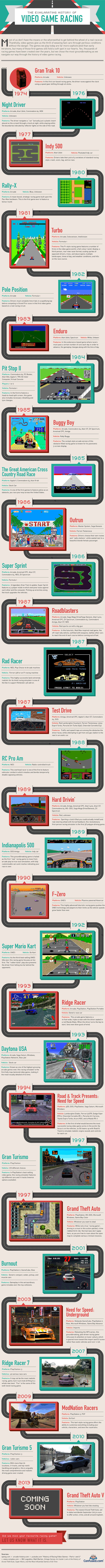 31 Racing Video Games Since 1974 (infographic)