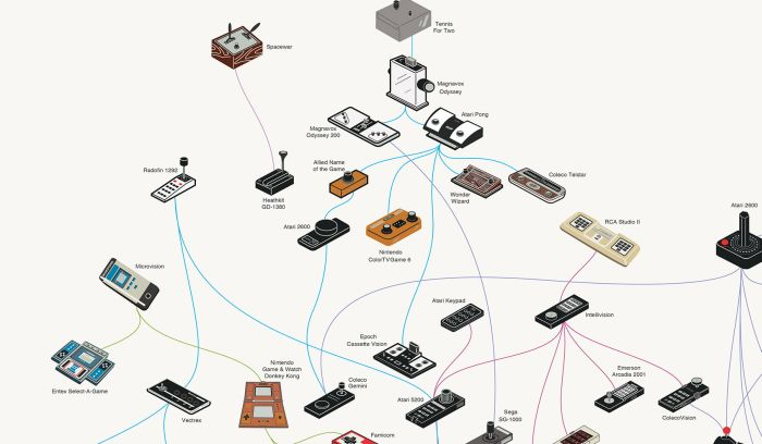 The Evolution of Video Game Controllers (infographic)