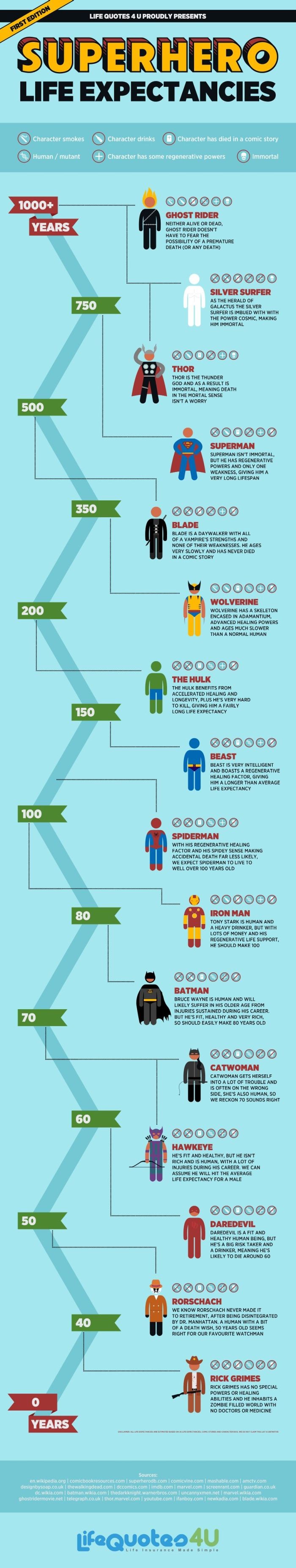 Superhero Life Expectancies (infographic)