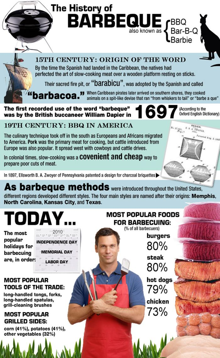 The History of Barbeque (infographic)