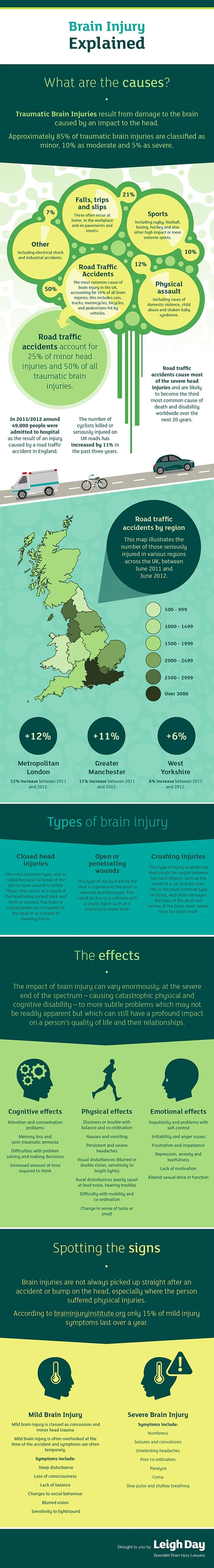 Brain Injury Explained (infographic)