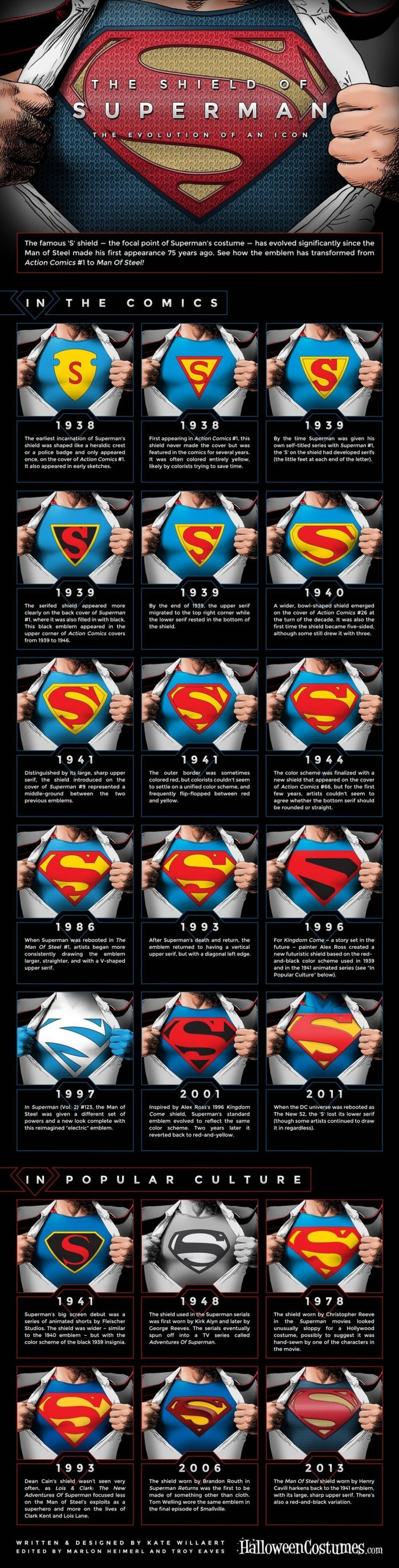 The Evolution of Superman's Symbol (infographic)