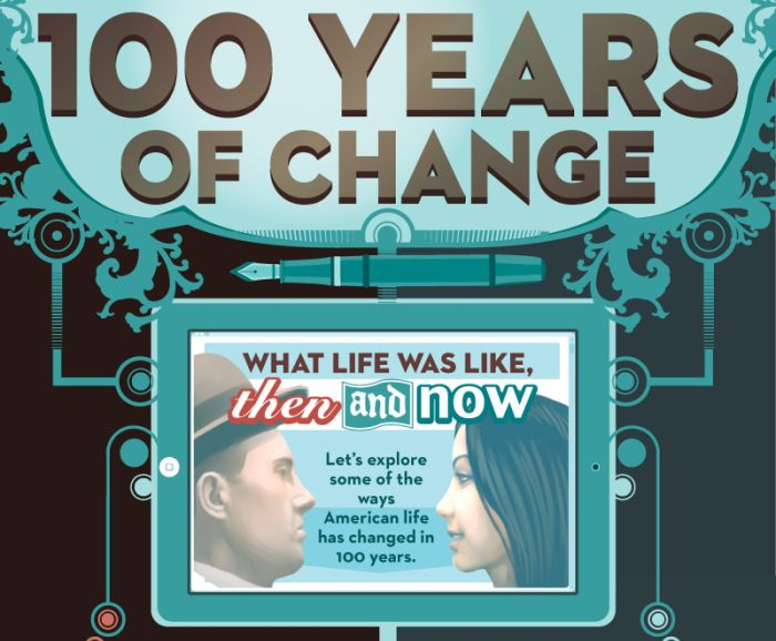 100 Years of Change (infographic)