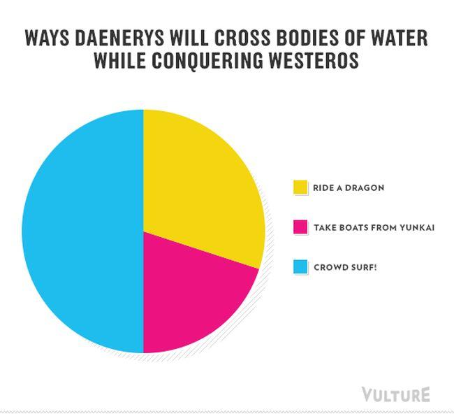 Infographics of Game of Thrones Season 3 (8 pics)